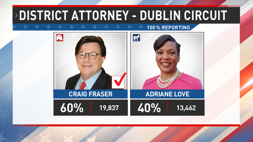 Preliminary Results In For Dublin District Attorney Race Wgxa