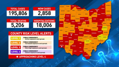 Over 2,800 new cases reported in Ohio, another record for new cases in state