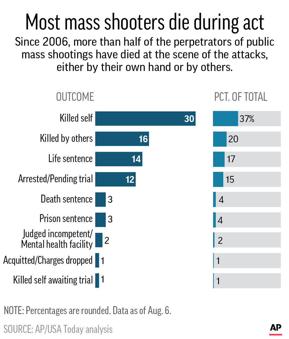 Graphic shows outcomes for people committing mass public shootings;