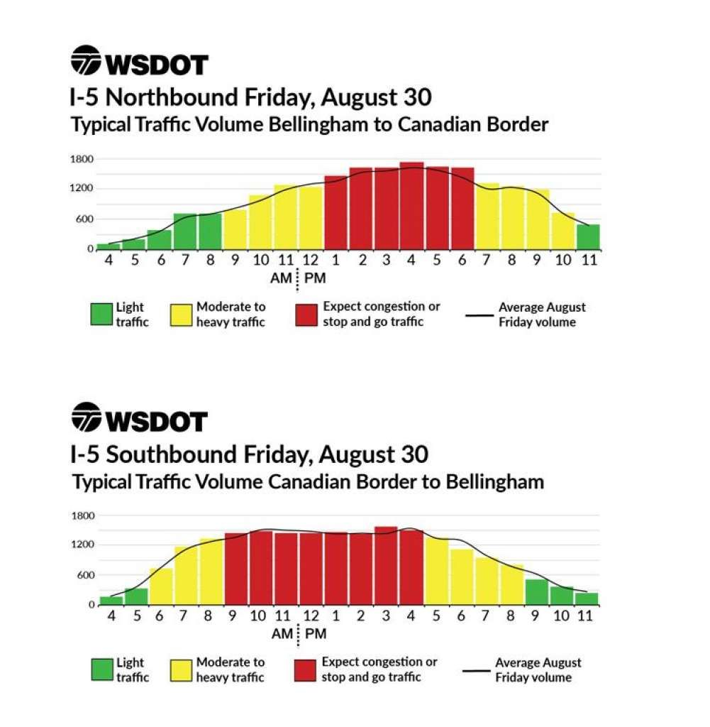 Charts from the Washington State Department of Transportation show the best and worst times to drive on Labor Day weekend (Photo: Courtesy WSDOT)