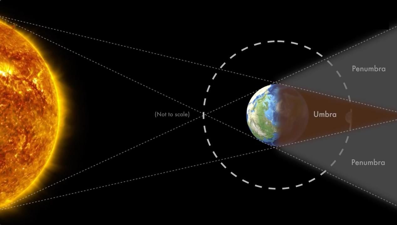 During a total lunar eclipse, the Moon first enters into the penumbra, or the outer part of Earth's shadow, where the shadow is still penetrated by some sunlight. The total lunar eclipse starts once the moon is completely inside the umbra. And the moment of greatest eclipse happens with the Moon is halfway through the umbra as shown in this graphic. Credit: NASA