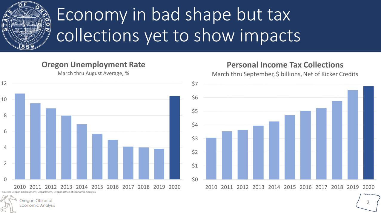 "<p>Tax revenues are up in Oregon despite high unemployment and ""a Great Recession-sized hole,"" according to the state revenue forecast released Wednesday by the Oregon Office of Economic Analysis. The forecast also predicts Oregon's labor market will return to health during the summer of 2023. The state had seen record low unemployment prior to imposition of COVID-19 restrictions in March. (OOEA)</p>"