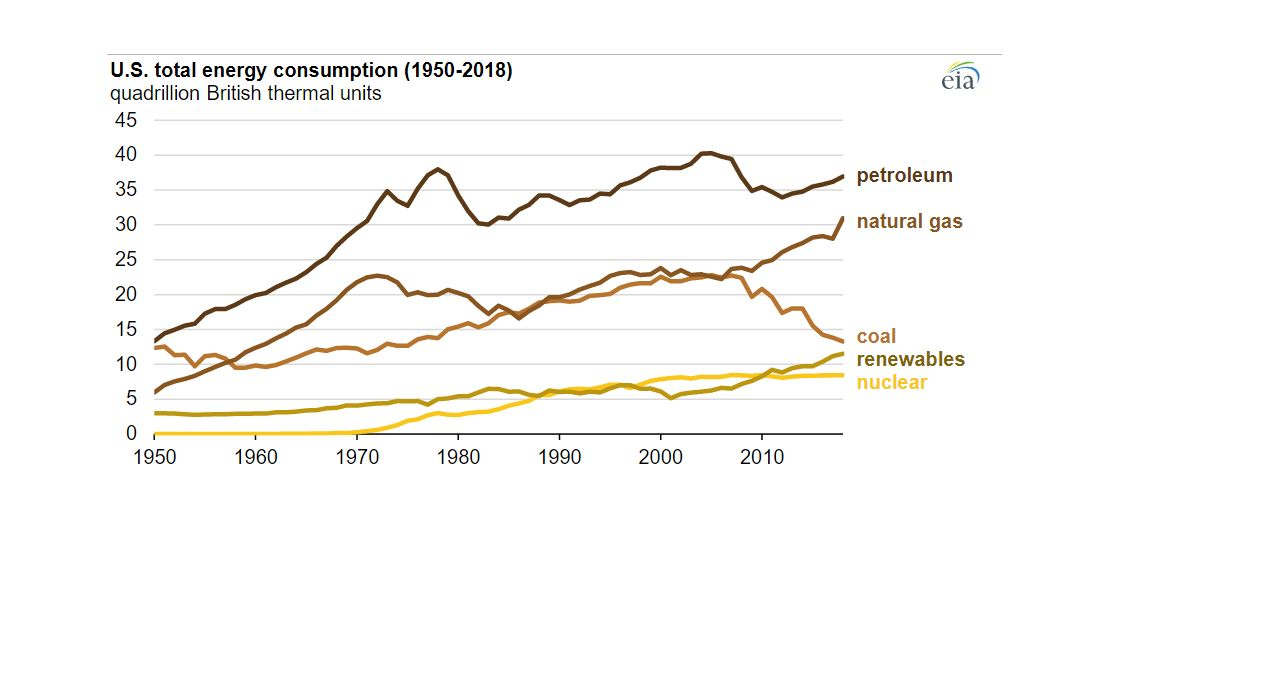 U.S. energy consumption by source, 2018. (EIA.gov)