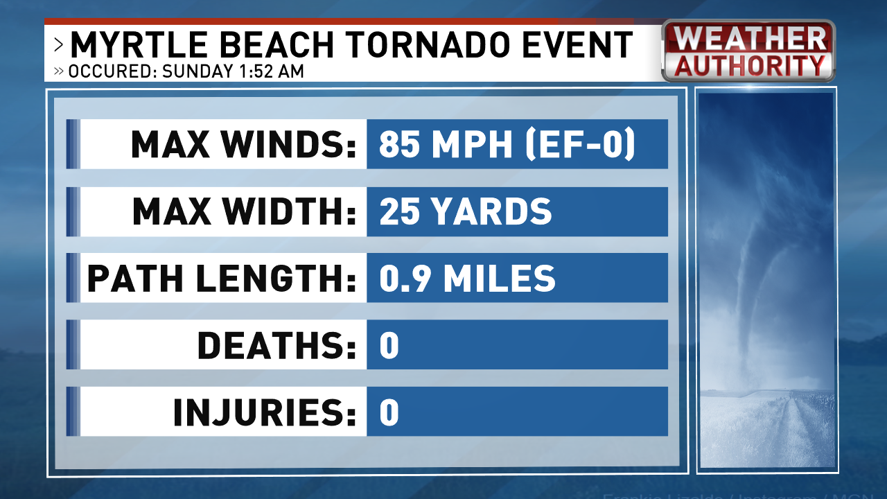 Tornado Confirmed - Myrtle Beach