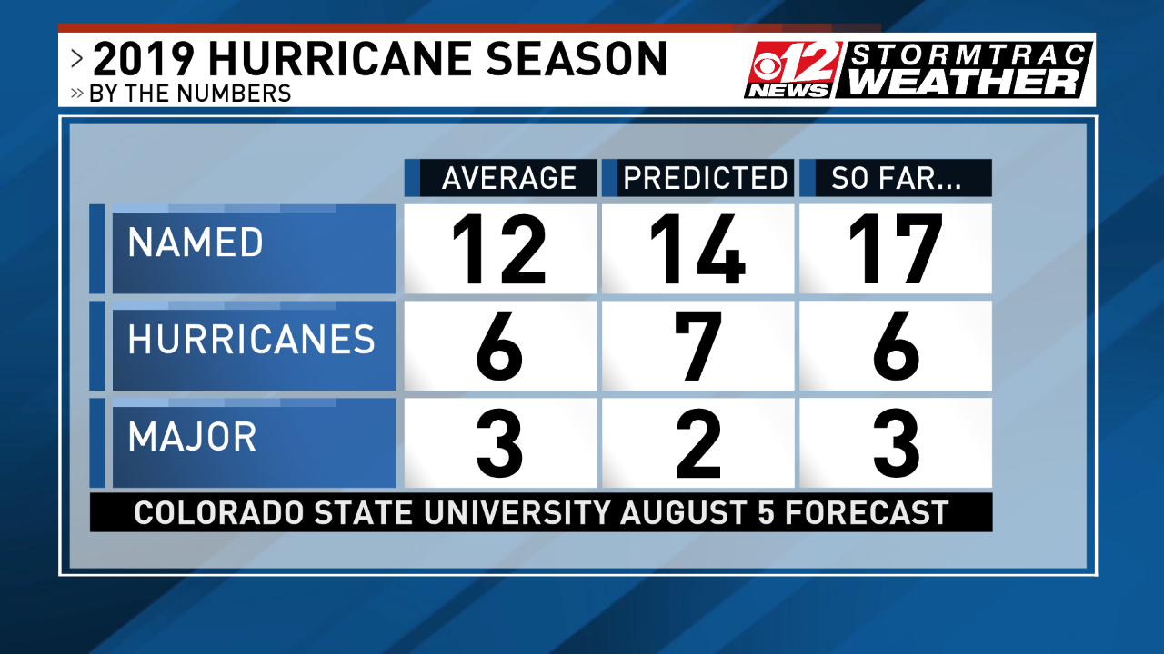 We've had 17 names so far this year, 6 hurricanes and 3 major hurricanes. (WPEC).