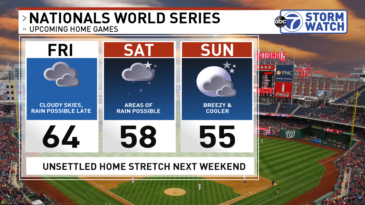 Nationals 3-day Outlook
