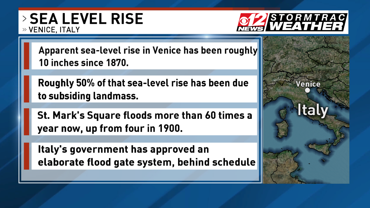 According to new scientific data, sea-level rise in the city of Venice has been up roughly 10 inches since 1870. Nearly half of this sea-level rise can be due to roughly 50% of the landmass subsiding.