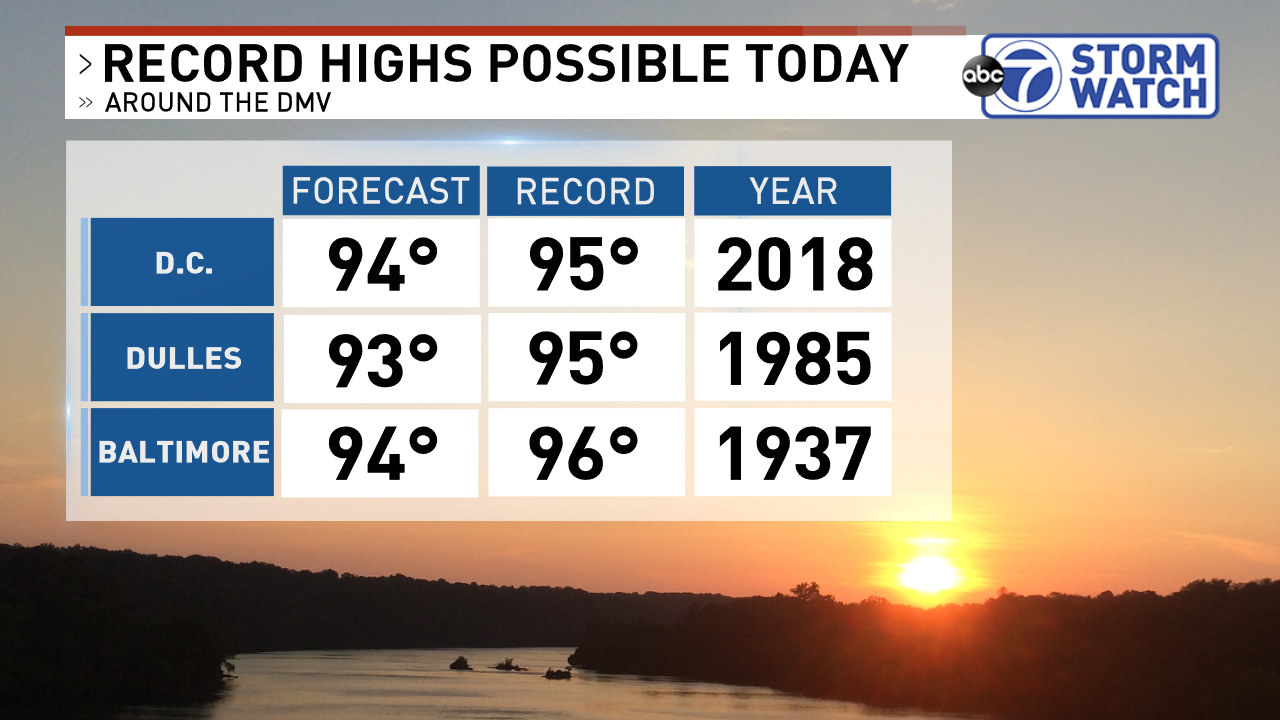 Forecast and record high temperatures for September 4th