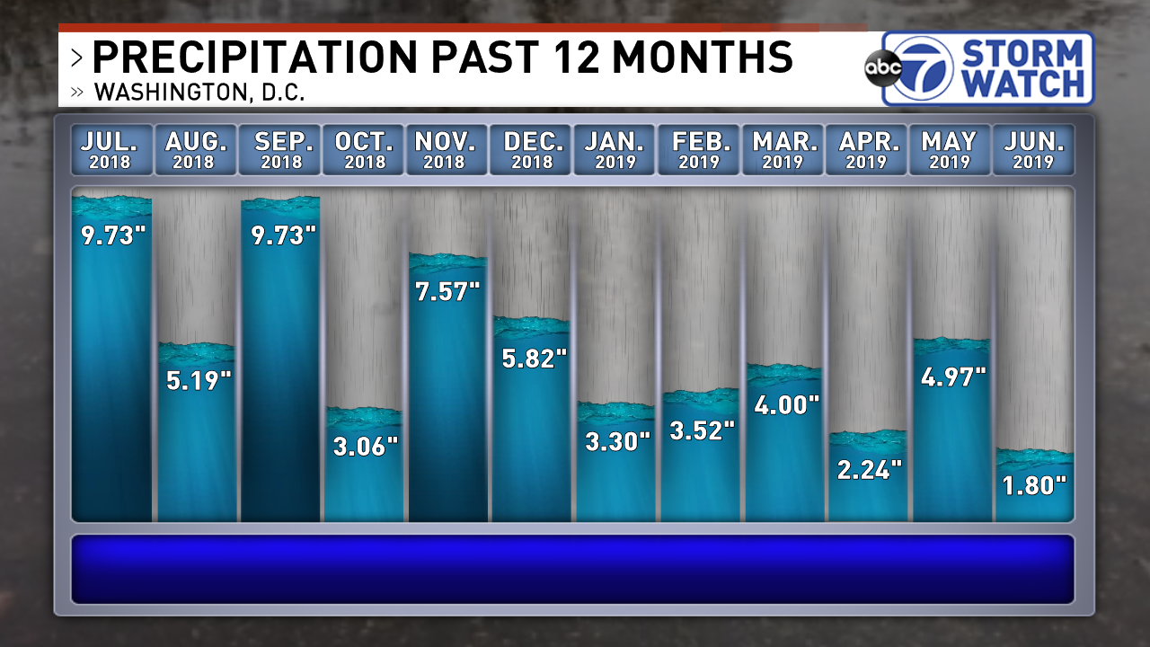 A look at monthly precipitation totals for Reagan National Airport over the last 12 months<p></p>