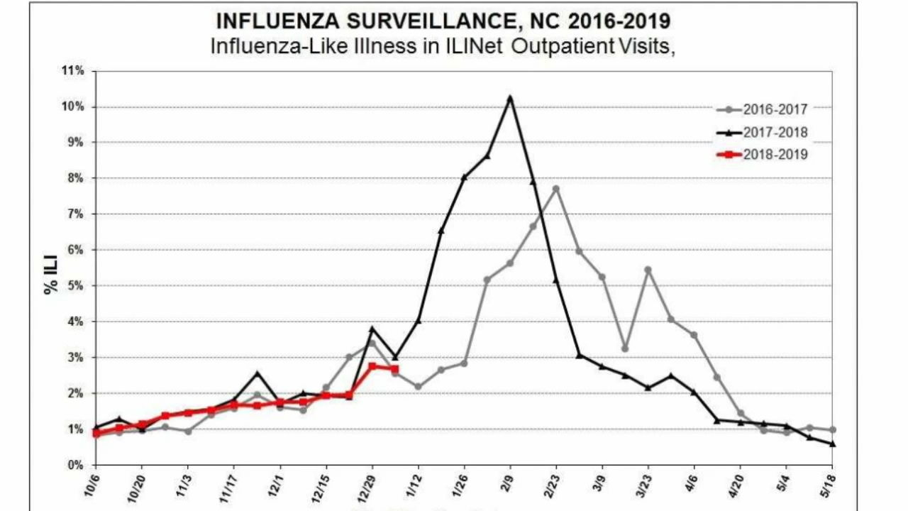 While it's too early to tell how effective this year's flu vaccine is, health officials said the most common strain is Influenza A and that is what this vaccine covers. (Photo credit: WLOS staff)