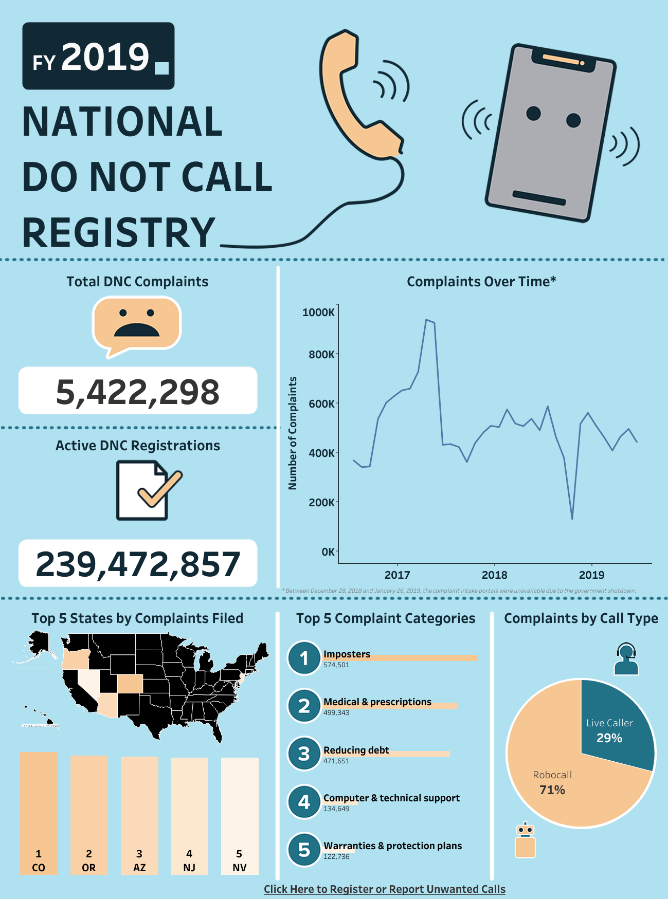 Imposter phone calls ranked No. 1 complaint in federal calling data. (Graphic: Federal Trade Commission)