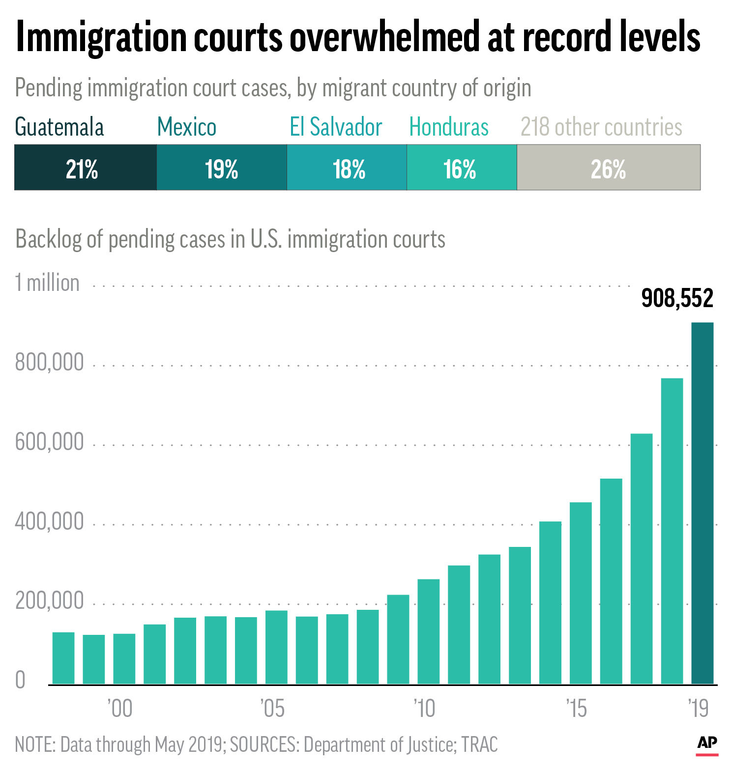 Charts show the number of immigration cases by country of origin and overall number of pending cases since 1998;