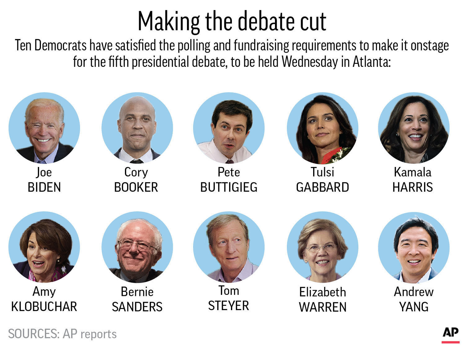 Making the debate cut: Ten Democrats have satisfied the polling and fundraising requirements to make it onstage for the fifth presidential debate held Wednesday in Atlanta. (Photo: Associated Press)