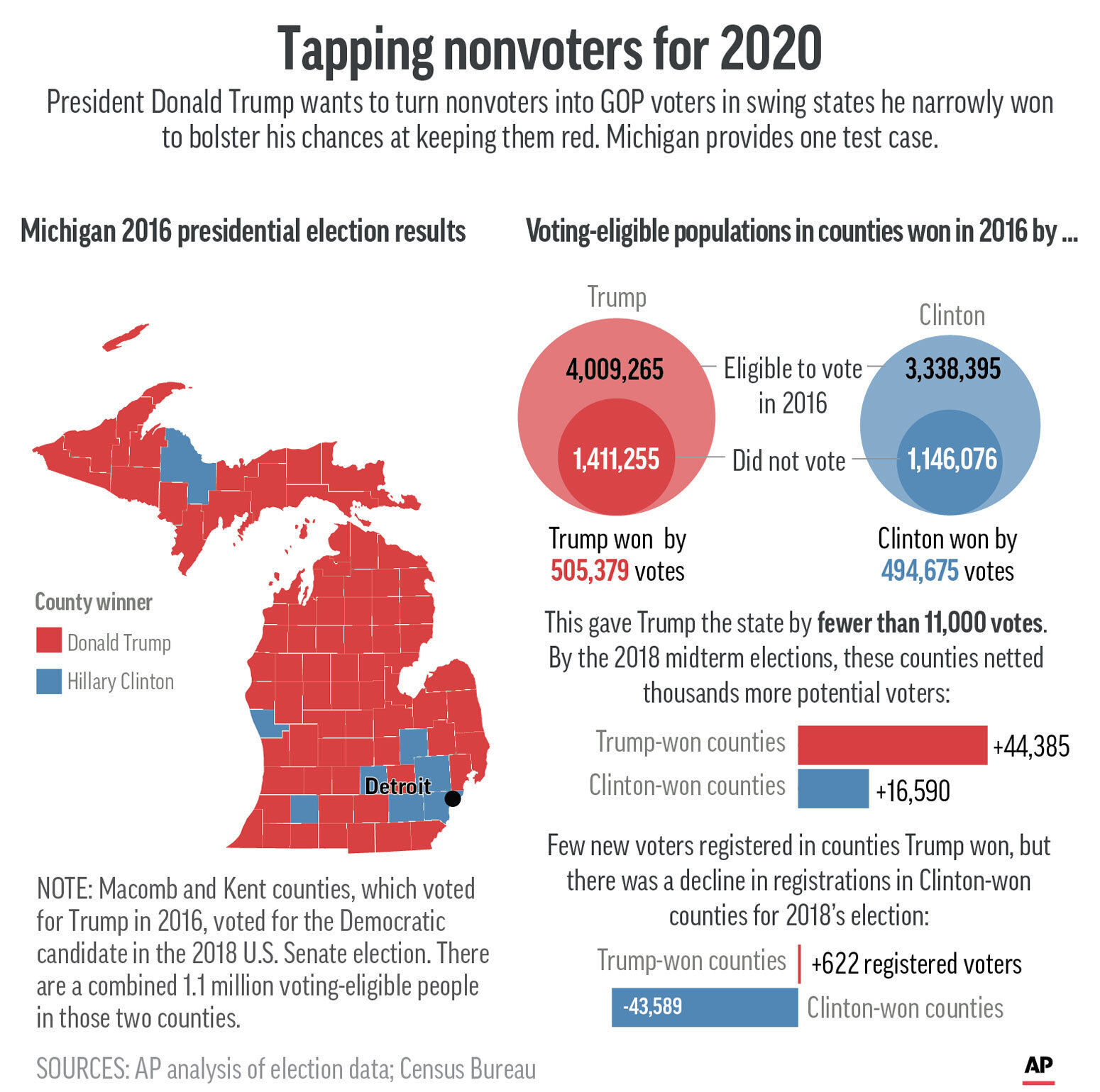 Graphic shows data associated with Michigan voting in the 2016 presidential election (AP)