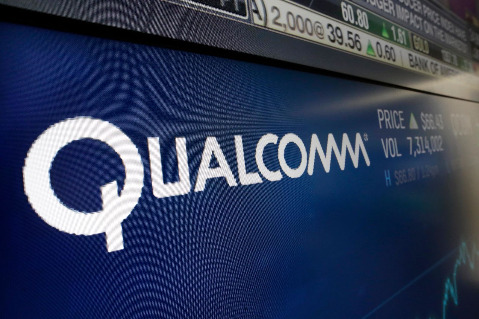 "FILE - This Wednesday, Feb. 14, 2018 file photo shows the logo for Qualcomm on a screen at the Nasdaq MarketSite, in New York. The European Union has fined U.S. chipmaker Qualcomm $271 million, accusing it of ""predatory pricing."" (AP Photo/Richard Drew, File)"