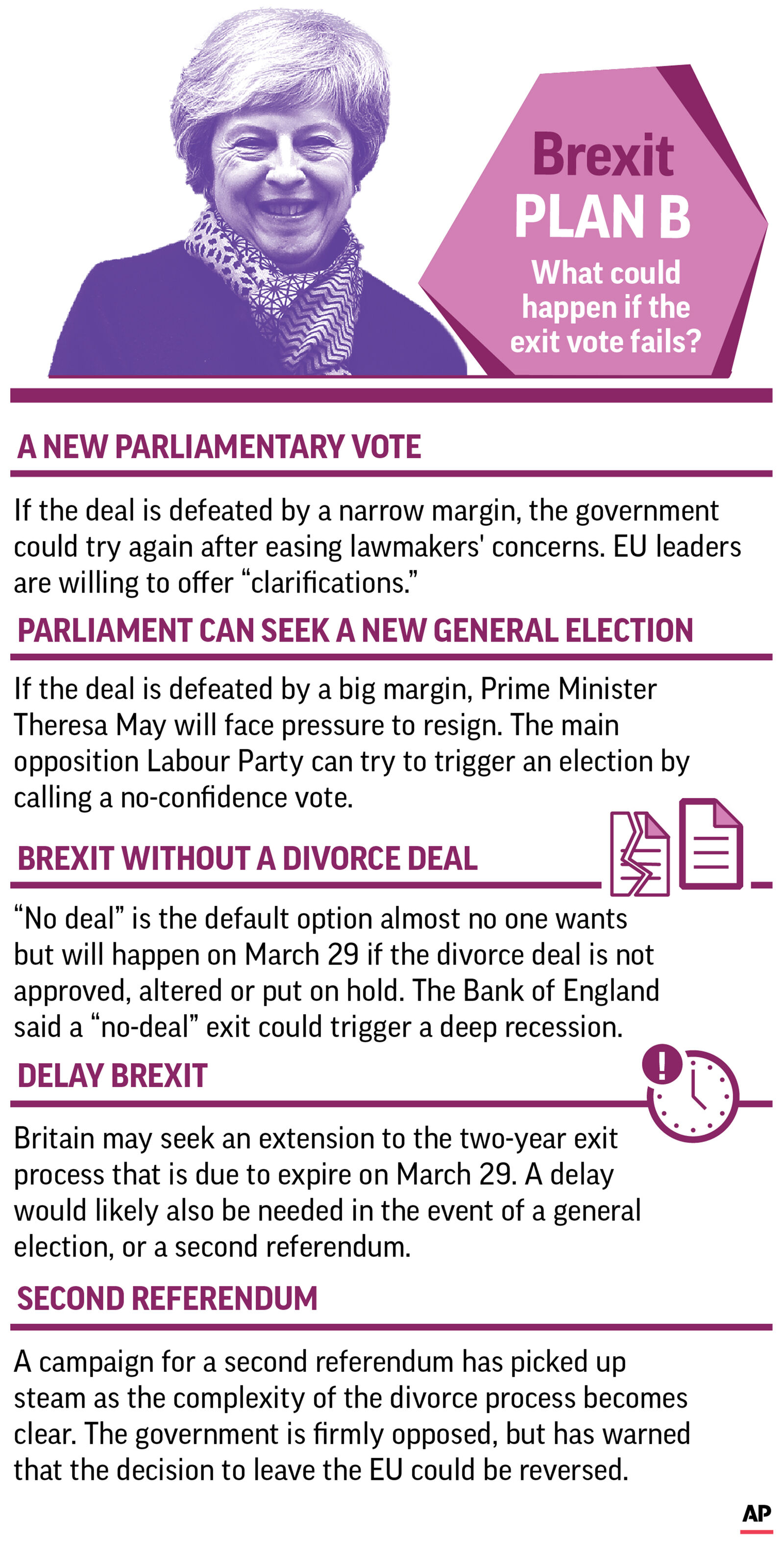 Graphic explains the various options ahead of negotiating a plan B for a Brexit; 2c x 6 1/2 inches; 96.3 mm x 165 mm;