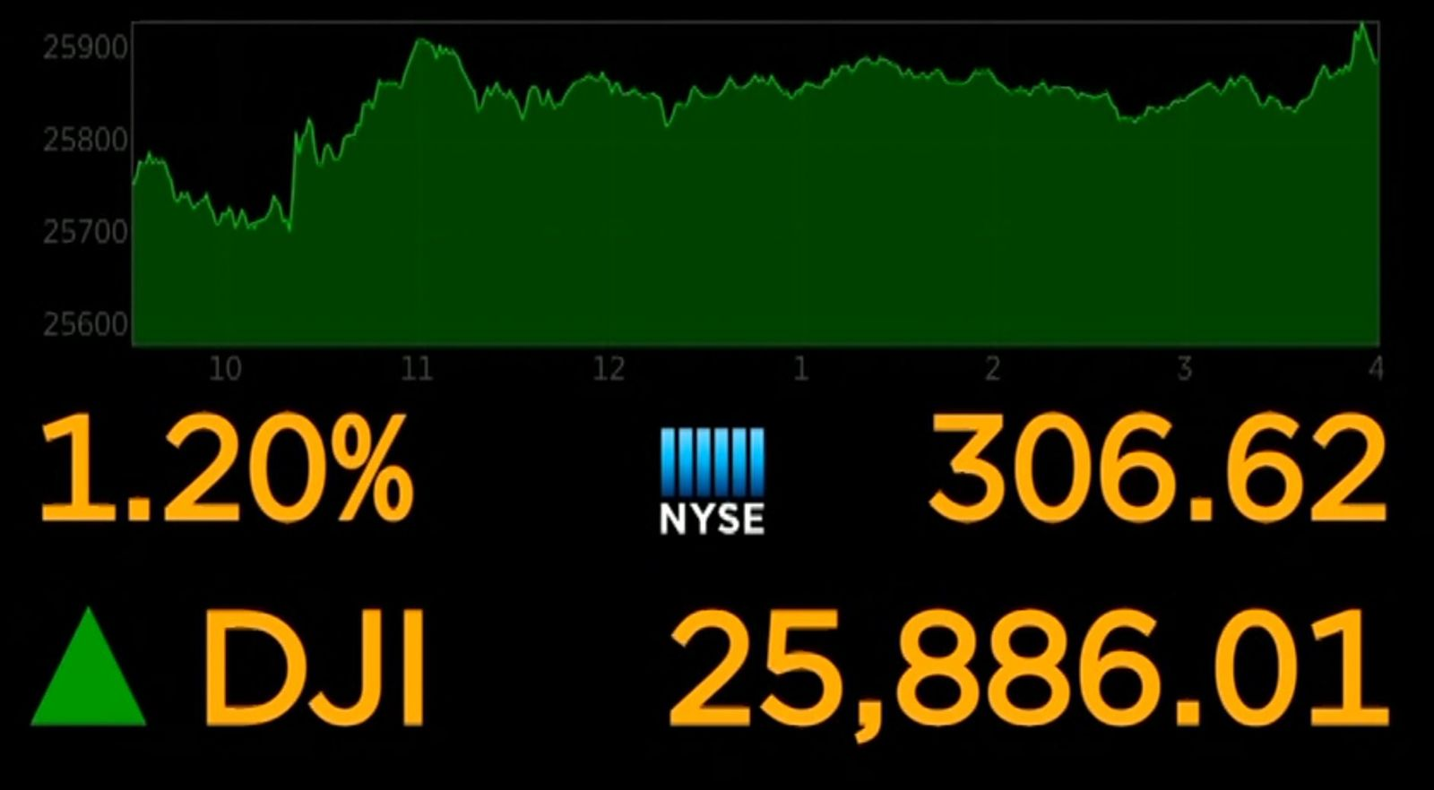 U.S. stocks were poised for solid gains at the open too with Dow futures and the broader S&P 500 futures up 0.9%. (Photo NYSE)