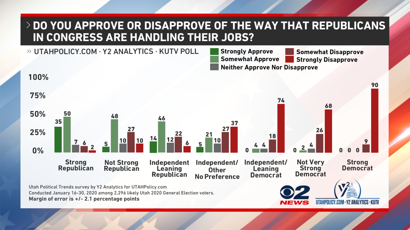 Utah voters say Republicans in Congress are doing a better job than Democrats (Graph: UtahPolicy,com / KUTV)<p></p>