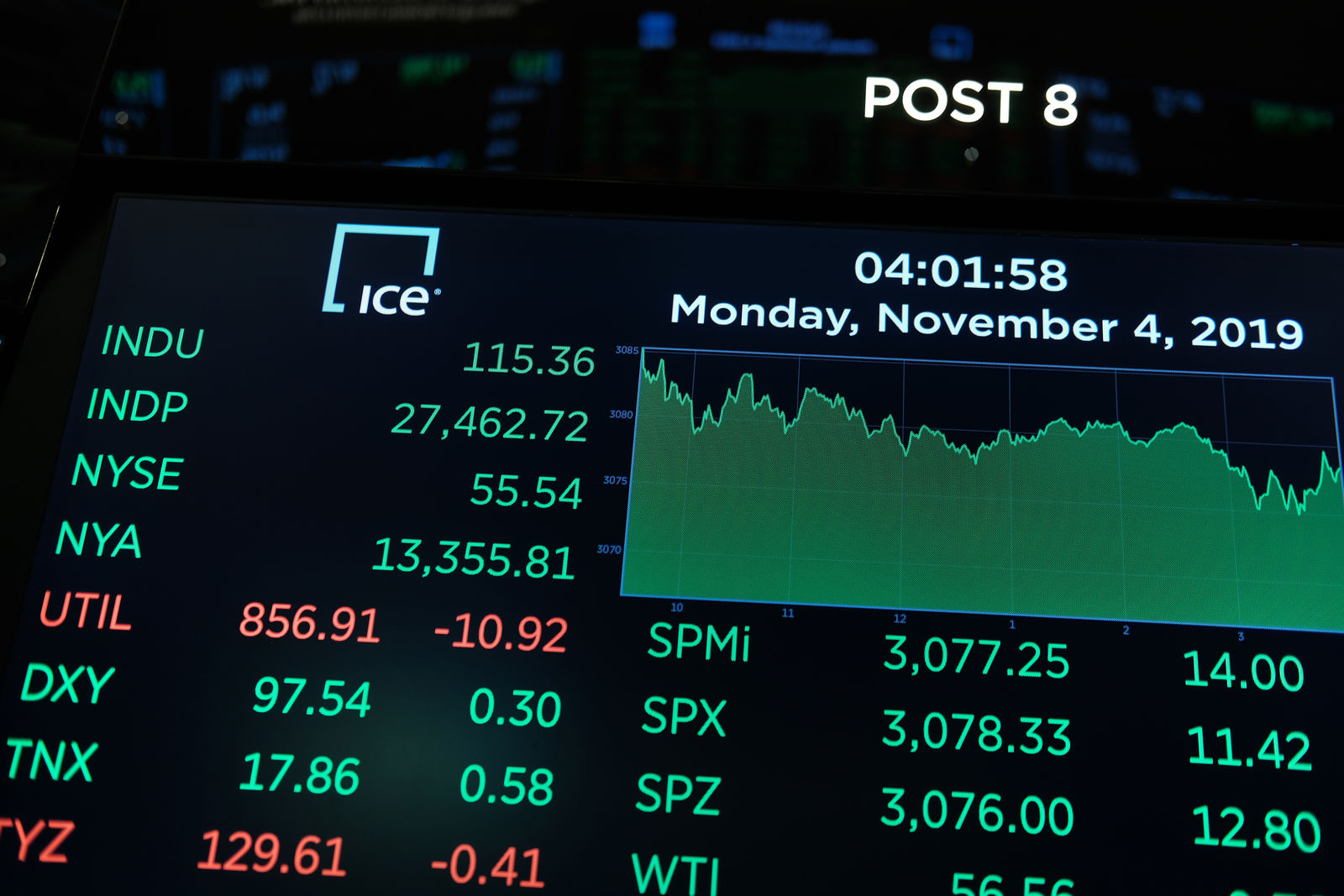 NEW YORK, NEW YORK - NOVEMBER 04: A monitor shows the closing numbers on the floor of the New York Stock Exchange (NYSE) on November 04, 2019 in New York City. U.S. stocks finished at records highs on Monday with the Dow Jones Industrial Average rising 114 points to close at a record high.  (Photo by Spencer Platt/Getty Images)