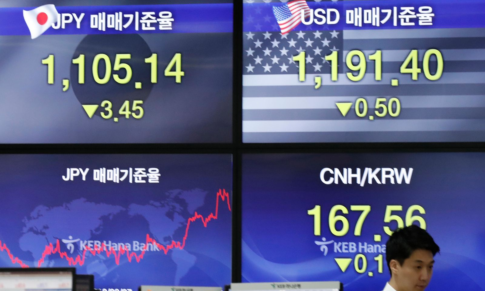 A currency trader walks by the screens showing the foreign exchange rates at the foreign exchange dealing room in Seoul, South Korea, Monday, Sept. 16, 2019.{ } (AP Photo/Lee Jin-man)