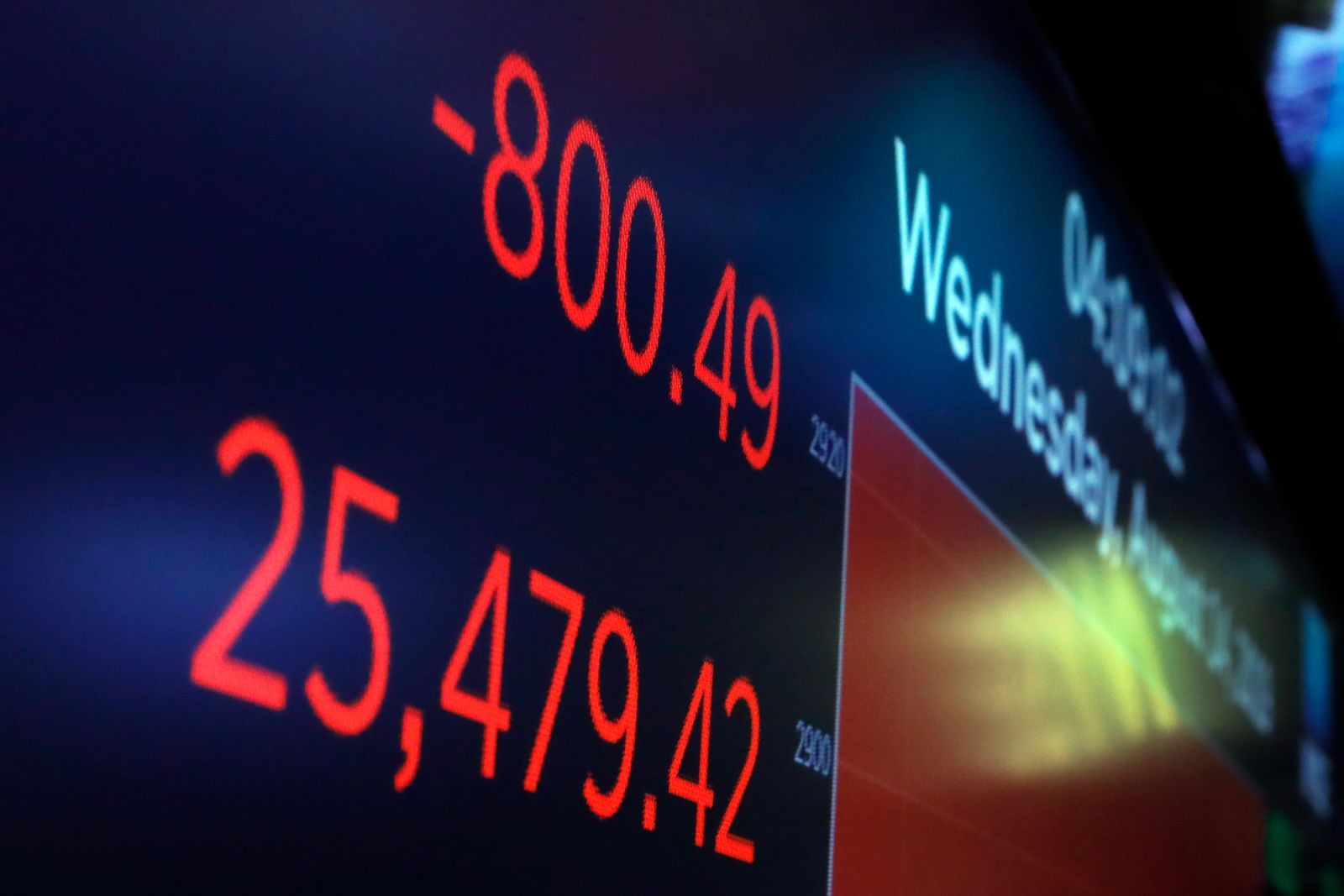 A board above the trading floor of the New York Stock Exchange shows the closing number for the Dow Jones industrial average, Wednesday, Aug. 14, 2019.{ } (AP Photo/Richard Drew)