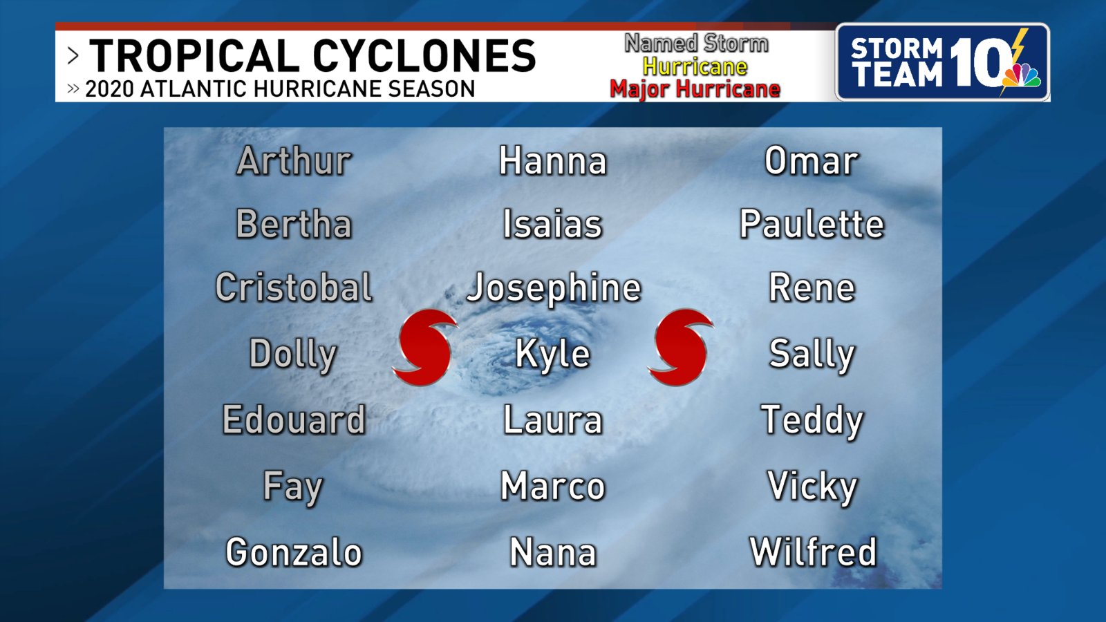 2020 Atlantic Hurricane Season Names