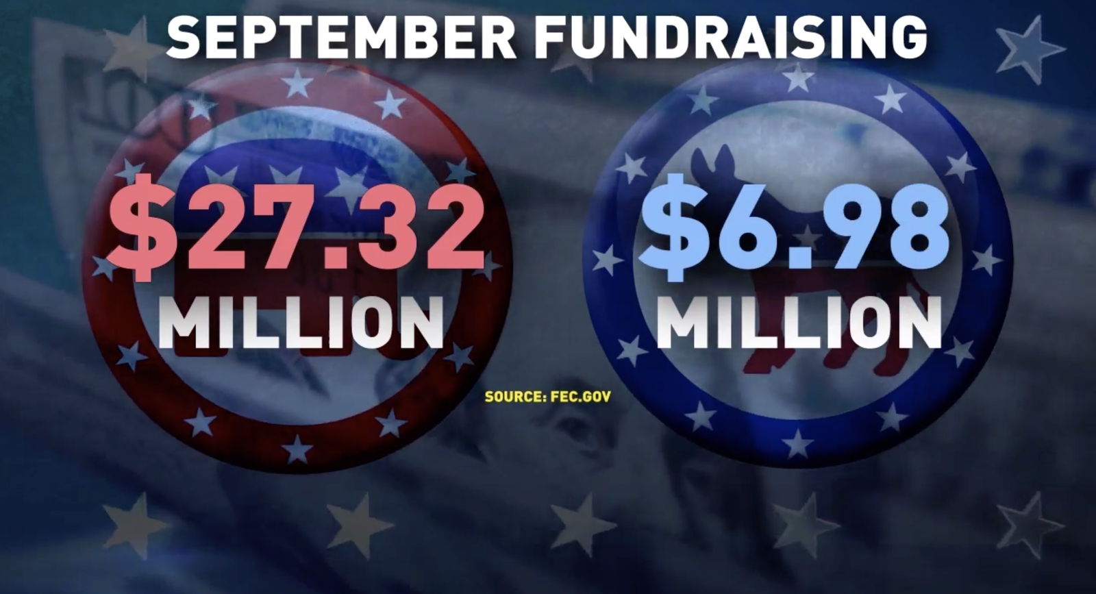 The Republican National Committe boasted a record haul in September: $27 million, compared to just under $7 million for Democrats. (Photo: Sinclair Broadcast Group)