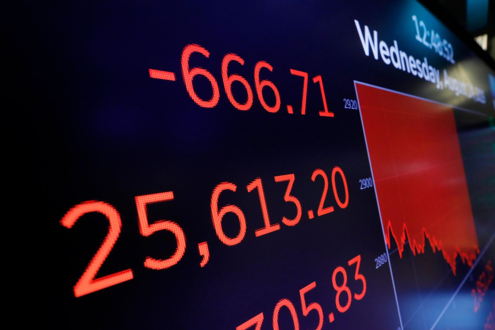 A screen above the trading floor shows an intraday number for the Dow Jones industrial average, at the New York Stock Exchange, Wednesday, Aug. 14, 2019.{ } (AP Photo/Richard Drew)