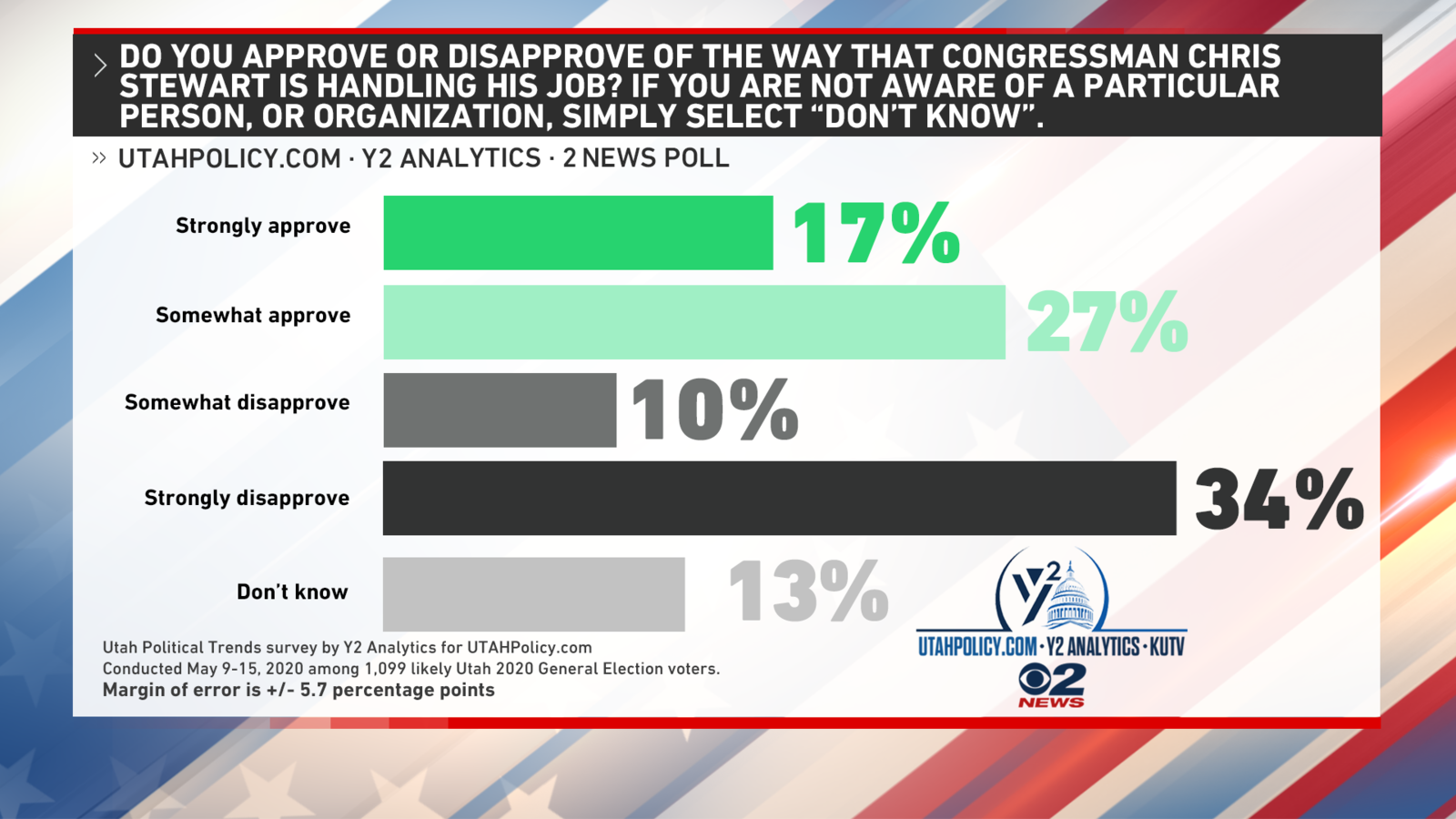 <p>Rep. Chris Stewart has seen his approval rating among voters in the 2nd Congressional District rise 6 points from our February survey to 44%. (Photo: KUTV)</p>
