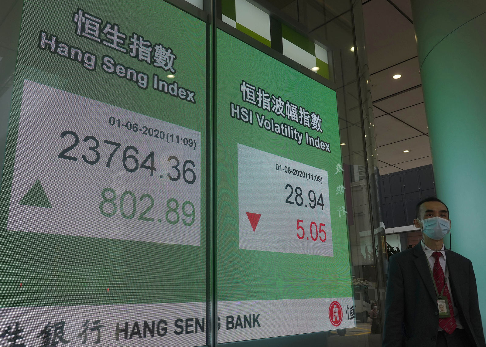 A man wearing a face mask walks past a bank electronic board showing the Hong Kong share index at Hong Kong Stock Exchange Monday, June 1, 2020. Asian stock markets have rebounded after U.S. President Donald Trump avoided reigniting a trade war with China amid tension. (AP Photo/Vincent Yu)