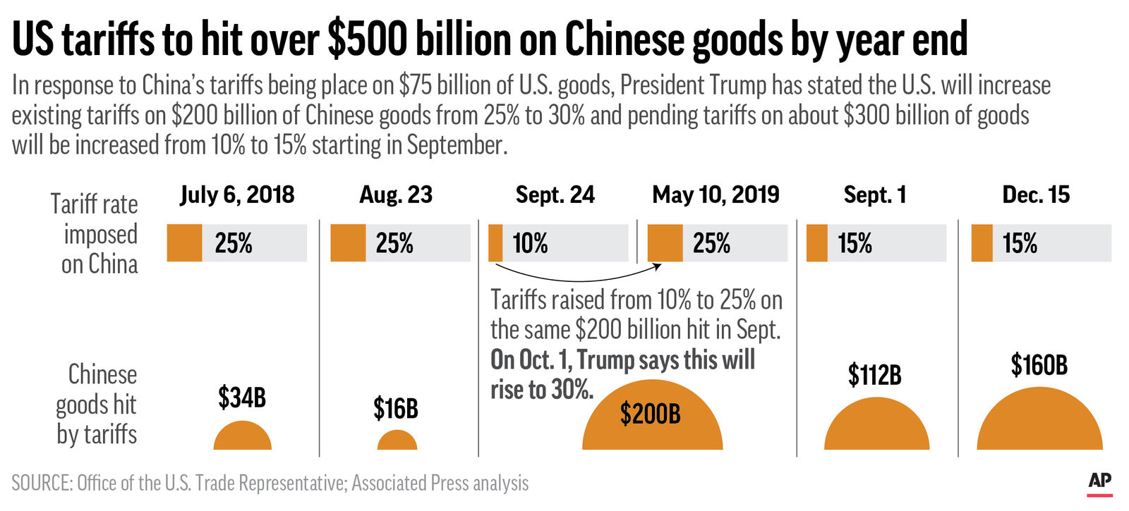 UPDATES with latest changes to U.S. tariffs as per President Trump's Twitter announcement. Chart shows tariffs imposed on China by the U.S. since July 2018;