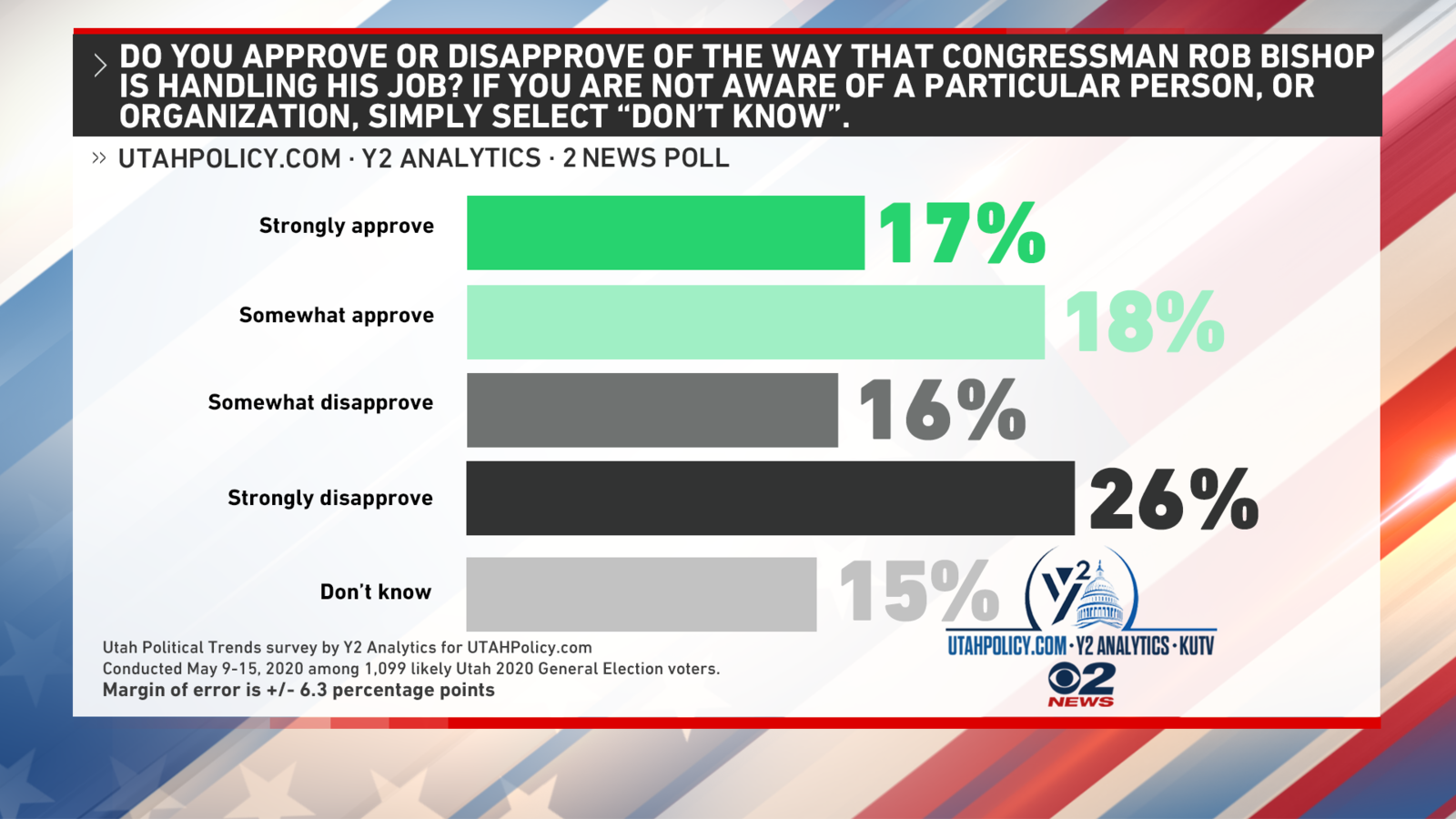 Rep. Rob Bishop is retiring from the 1st District seat after 9 terms in Washington. He is leaving with a flat net approval rating as 42% of voters there approve of his job performance and 42% say they disapprove. (Photo: KUTV)