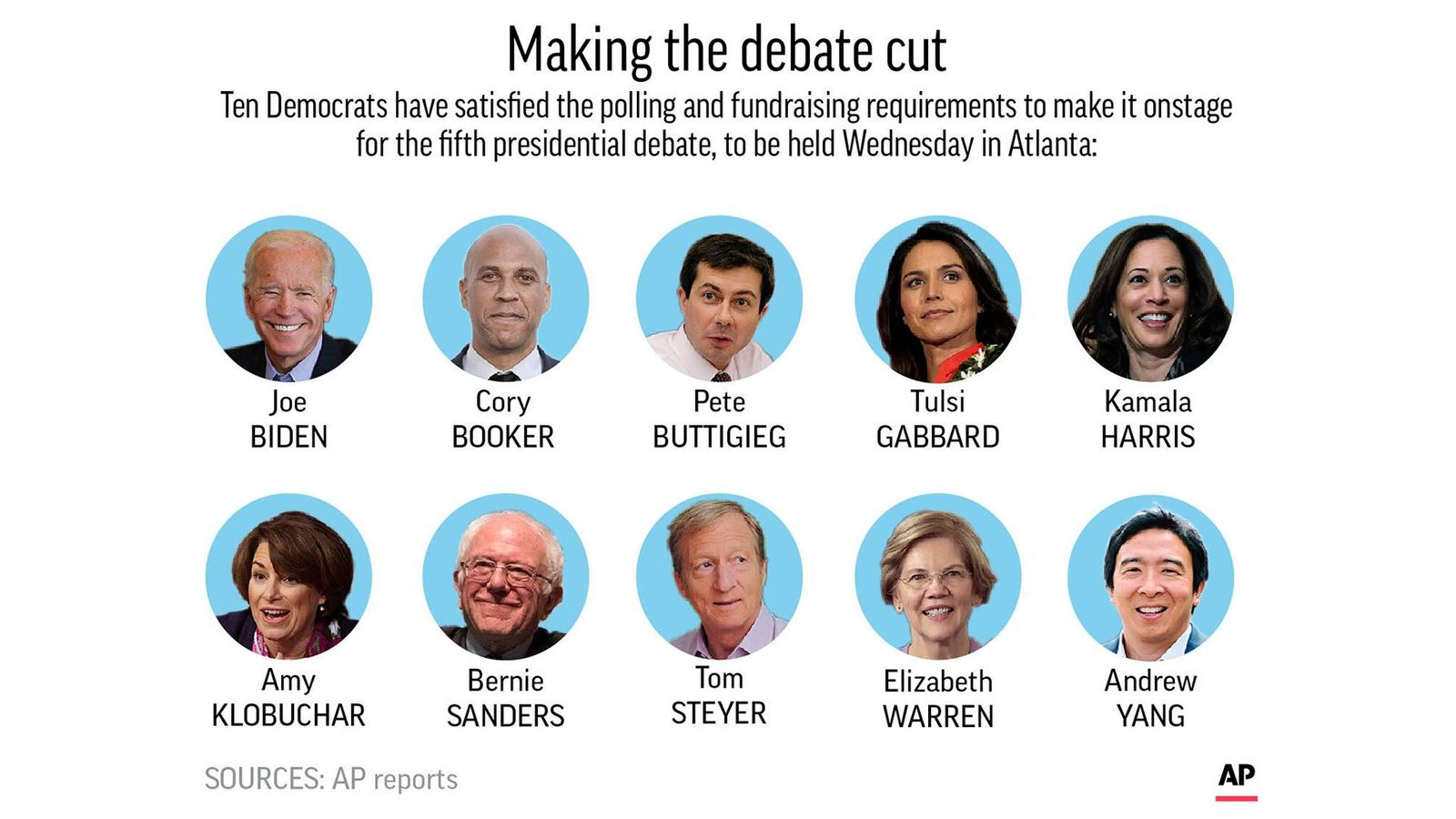 Democratic presidential candidates chosen to participate in fifth debate. (AP graphic)