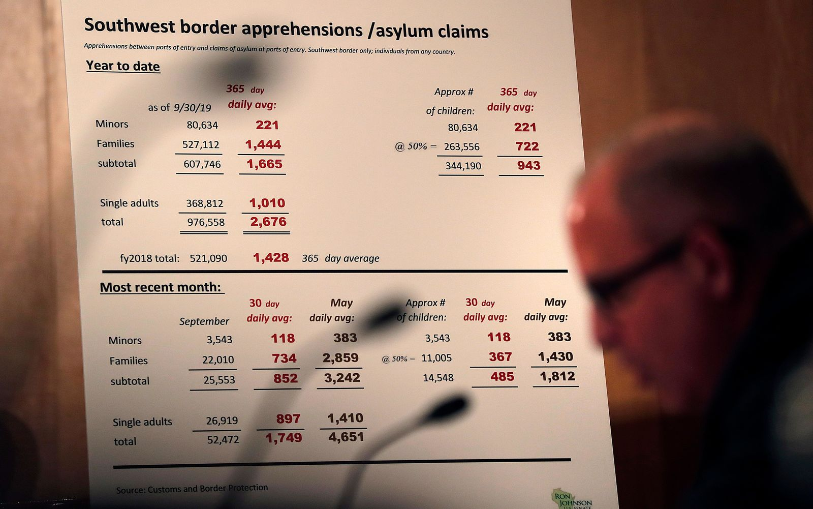 A chart with apprehension and asylum statistics is displayed as U.S. Customs and Border Protection Acting Commissioner Mark Morgan testifies before the Senate Homeland Security and Governmental Affairs Committee in Washington, D.C., Nov. 13, 2019. (CBP Photo by Glenn Fawcett)