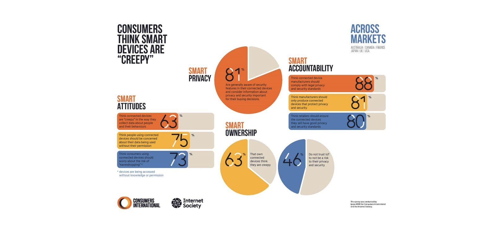 """Exploring Consumer Attitudes to the Internet of Things."" (Image: Internet Society)"