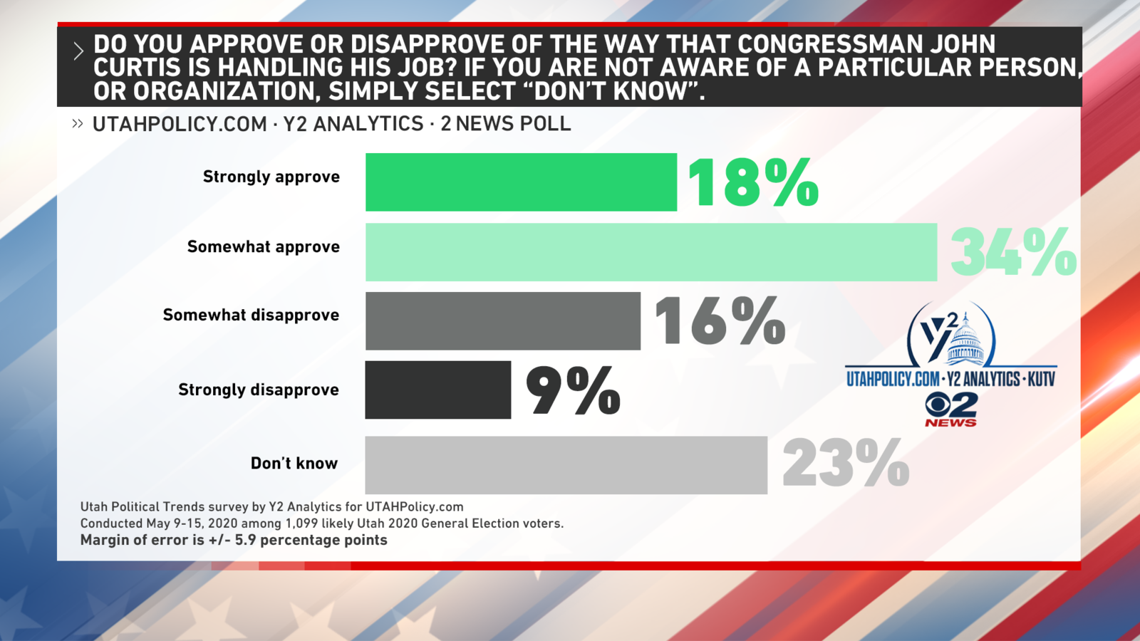 <p>The biggest jump in approval ratings belongs to Rep. John Curtis, who saw a 14% increase in approval from 40% in February to 54% now. (Photo: KUTV)</p>