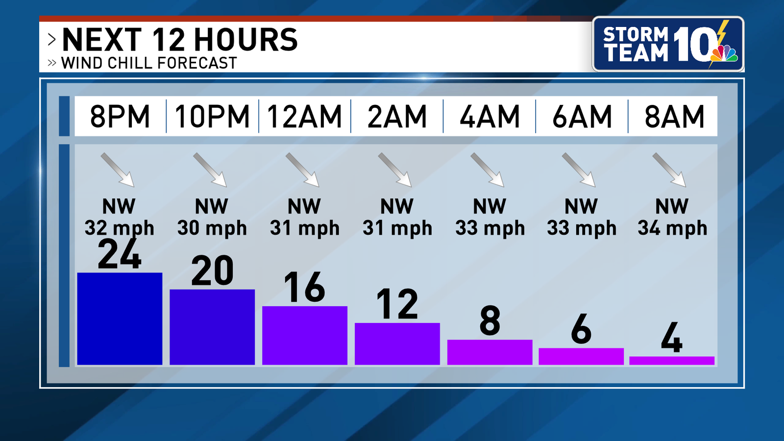 Wind Chill in the next 12 hours