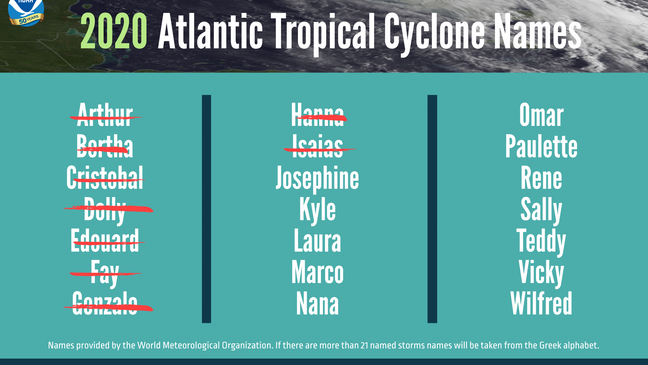 Hurricane Names (NOAA).png