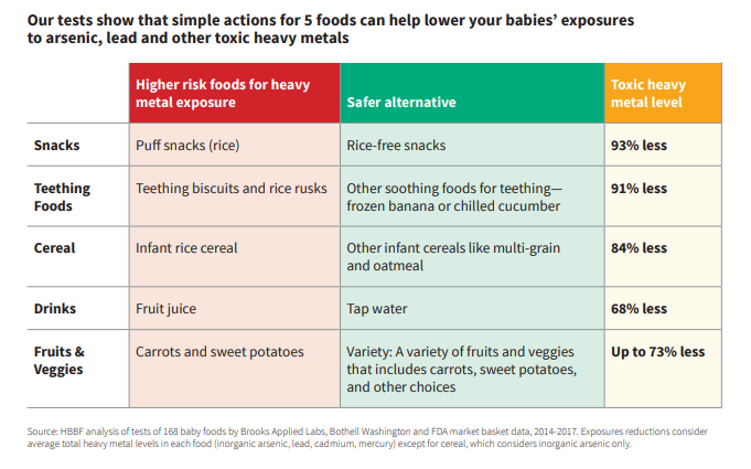 Tests show that simple actions for 5 foods can help lower your babies' exposures to arsenic, lead and other toxic heavy metals (HBBF)