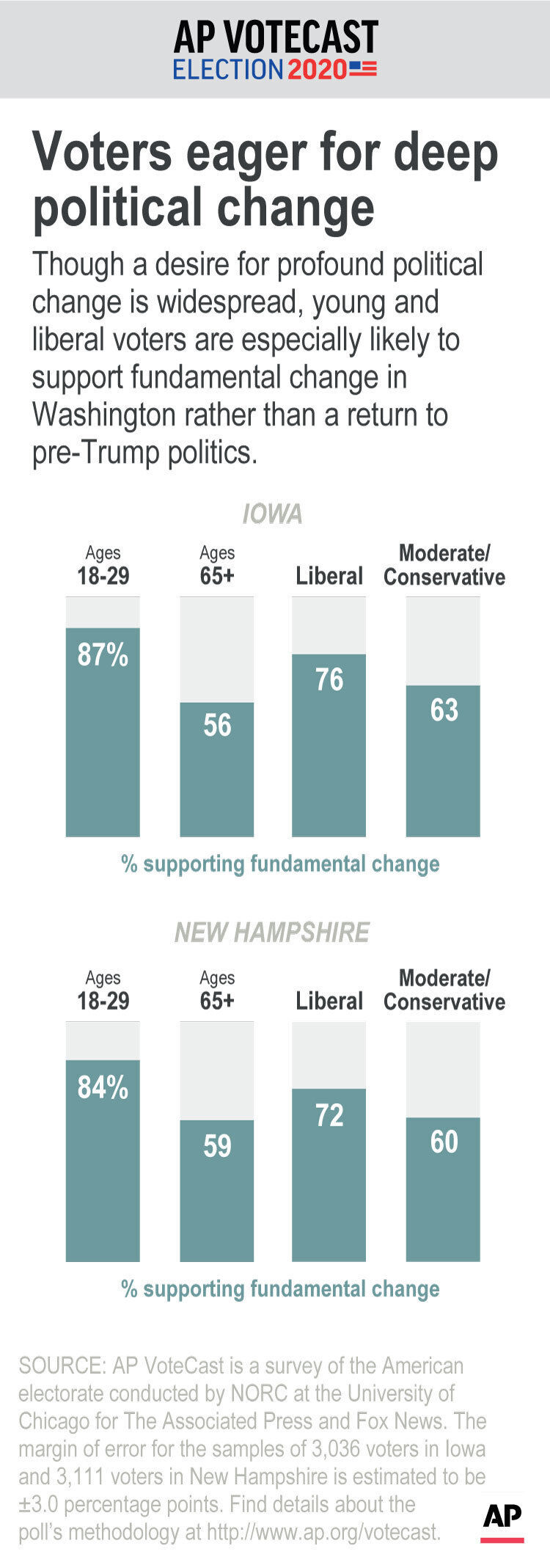 Though a desire for profound political change is widespread, young and liberal voters are especially likely to support fundamental change in Washington rather than a return to pre-Trump politics.;