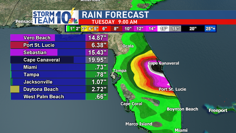 Rain amounts will be excessive wherever Dorian makes landfall