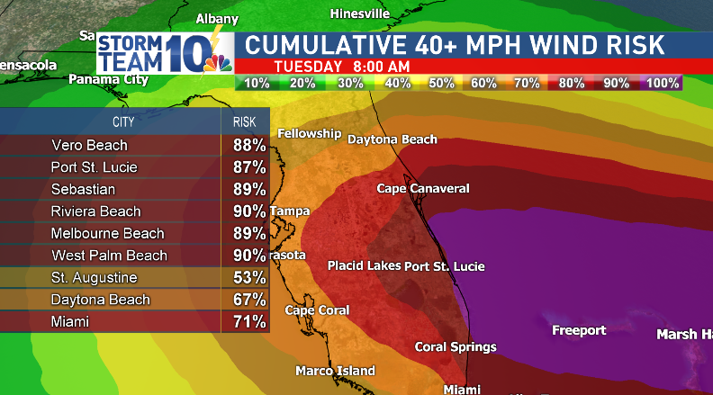 Over the entire period of Dorian, much of eastern Florida stands a chance to experience Tropical Storm-force winds