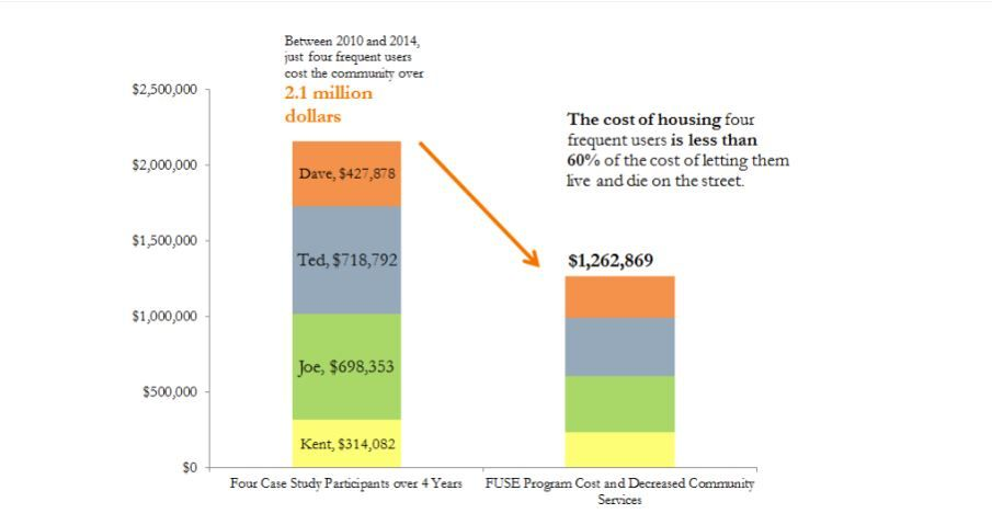 "Shelter Houses' research shows the unreimbursed cost from four homeless individuals living in a ""continuous cycle.""{ }"