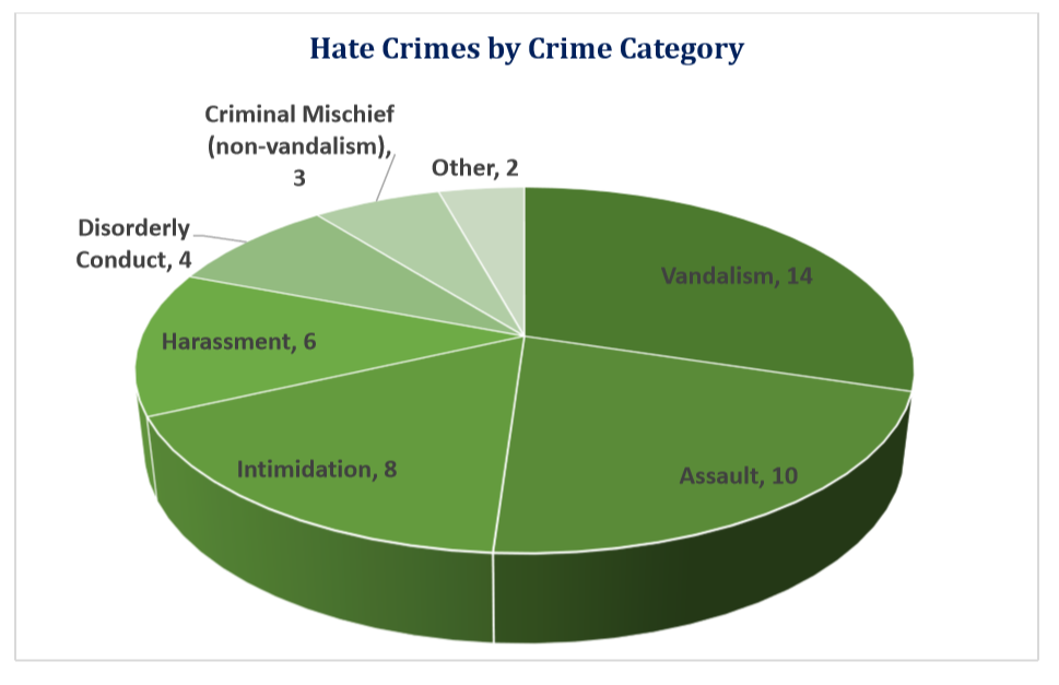 Report shows that hate crimes are drastically decreasing in Eugene
