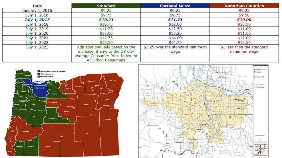 "Most of northwest Oregon is in the standard wage zone. The wage is higher in the Portland Metro area, inside the urban growth boundary. For half of Oregon's 36 counties deemed ""nonurban,"" the wage is less. (BOLI)"